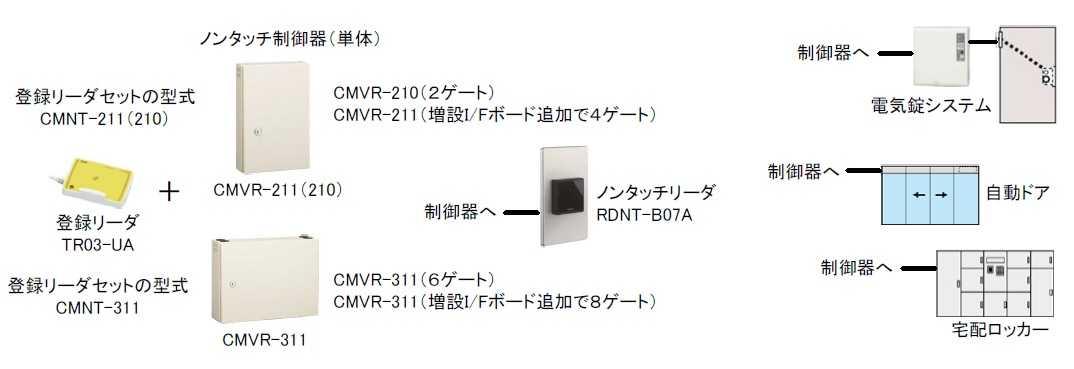 ノンタッチシリーズ構成図