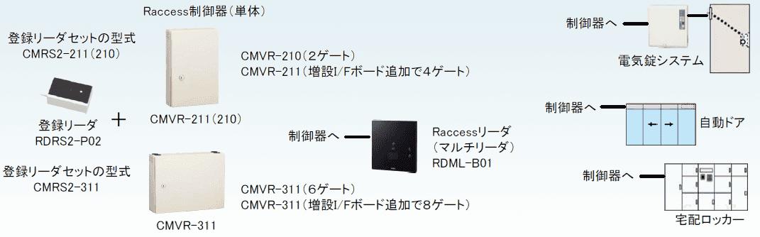 Raccess構成図