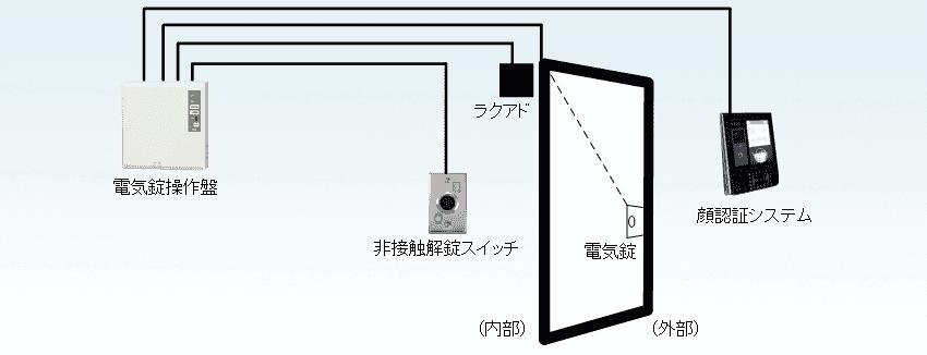 機器設置系統図