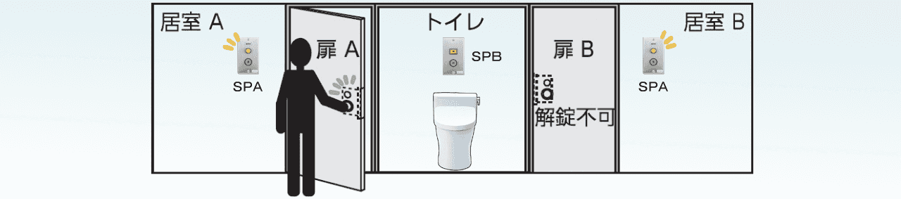 BAN-DSD2C設置例2