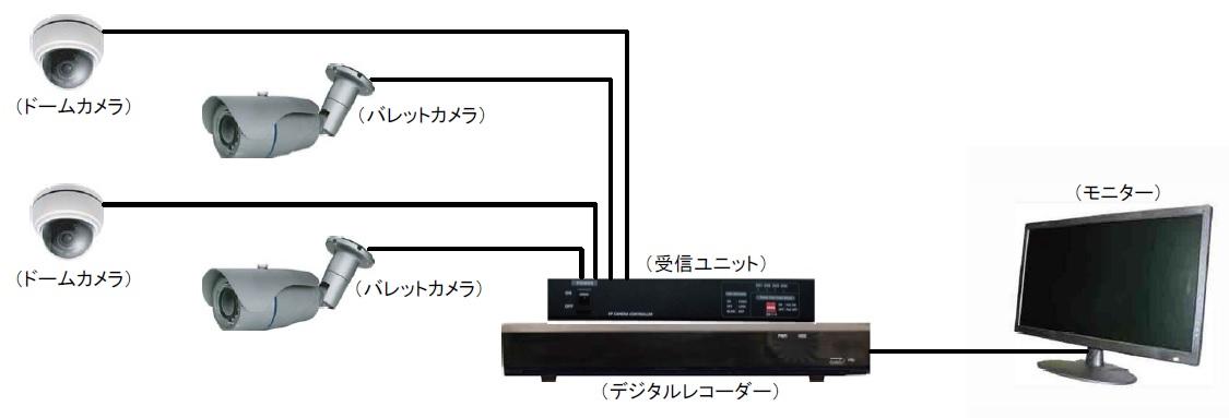 機器系統図例