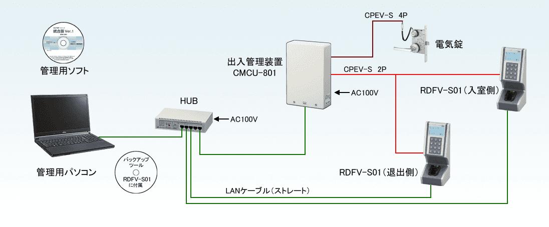 RDFV参考系統図