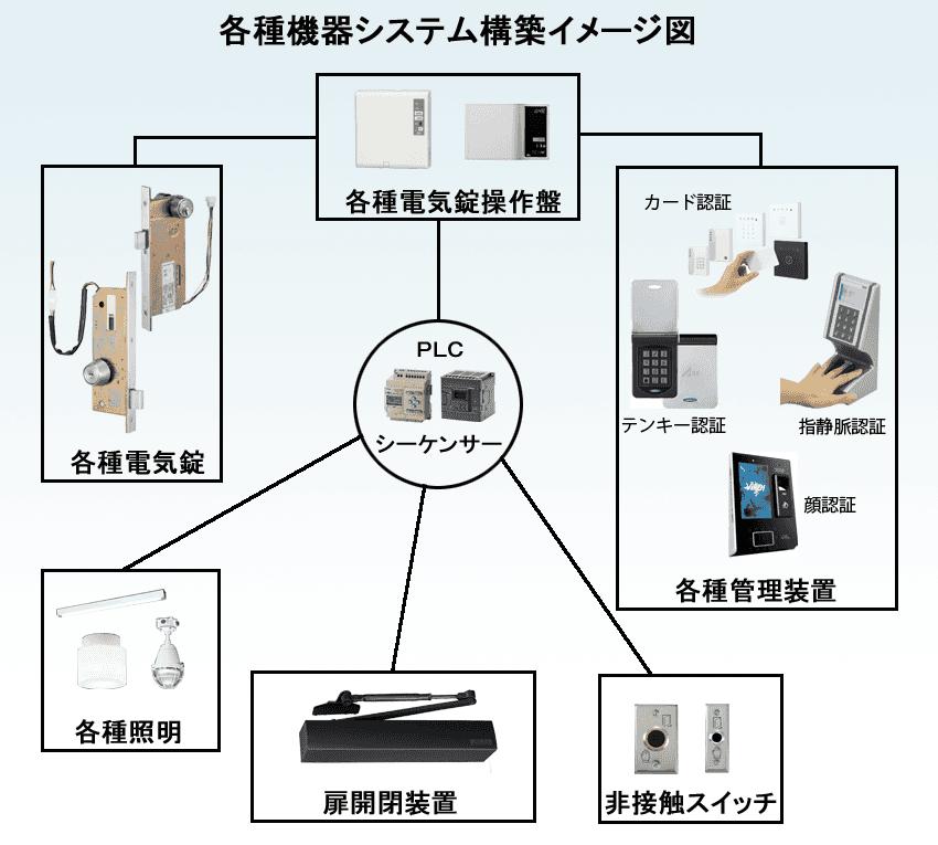 システム構築例